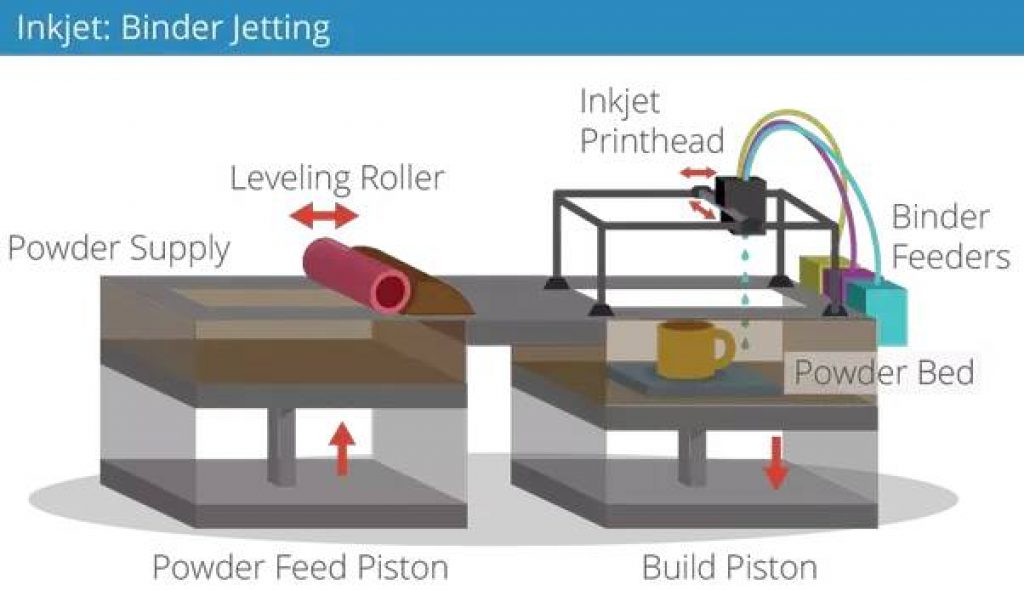 How Does a Binder Jetting 3D Printer Work
