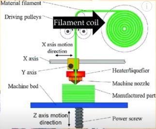 FDM Printing process