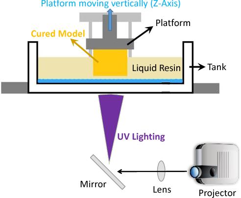 SLA 3D printing process