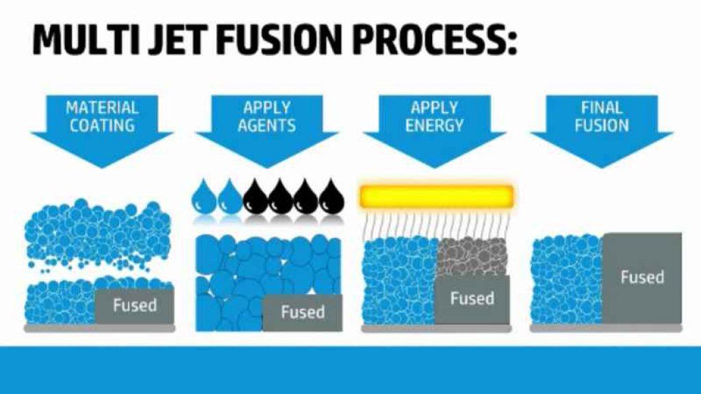 Multijet Fusion 3D Printing